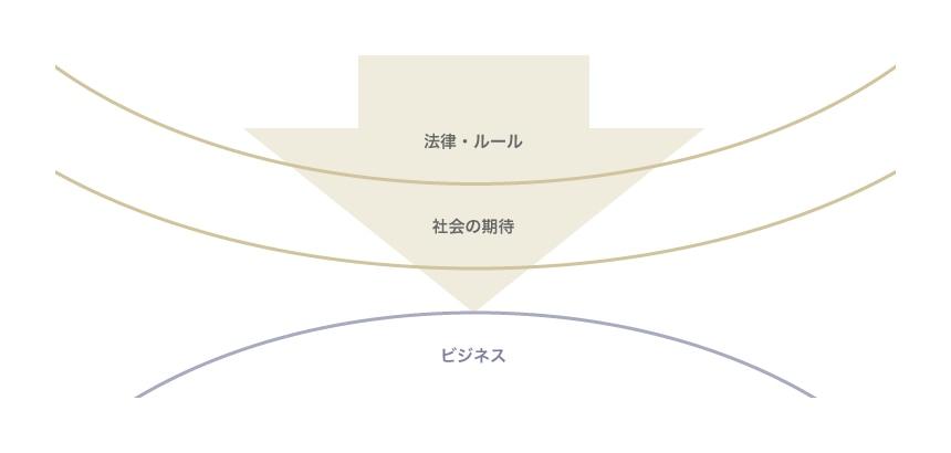 ルール・ベースアプローチのイメージ