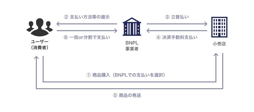 参考:日本総研拡大する Buy Now, Pay Later(BNPL)市場の動向と今後の展望