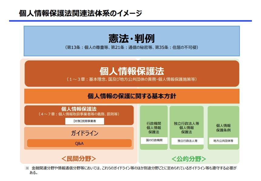 個人情報保護法関連法体系のイメージ