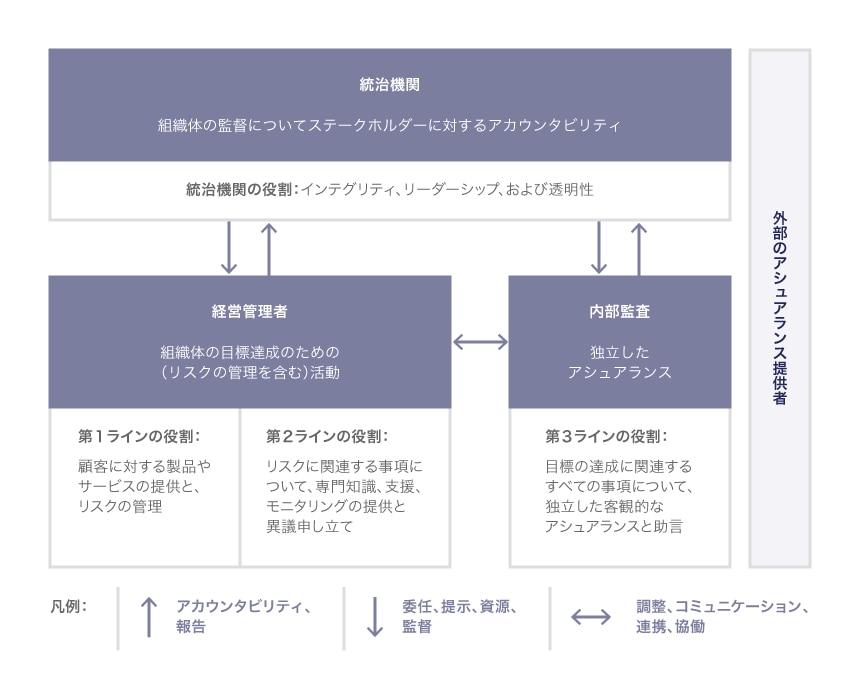 IIAの3ラインモデル