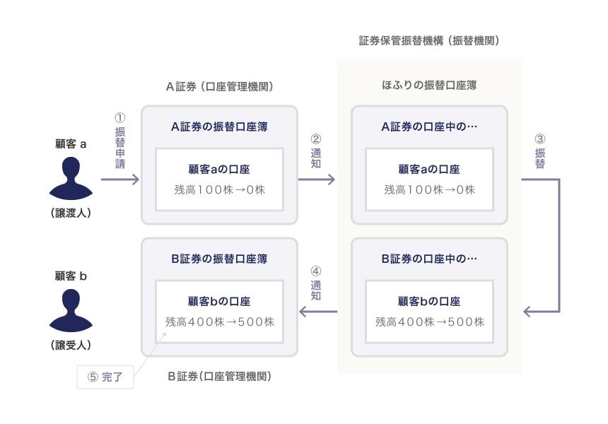 振替株式の譲渡のイメージ図(A証券の顧客aが、B証券の顧客bに100株譲渡)