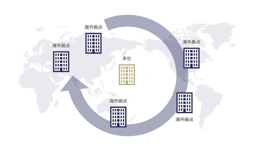 本社が主導して、海外拠点に統一的なスタンダードを策定する必要がある