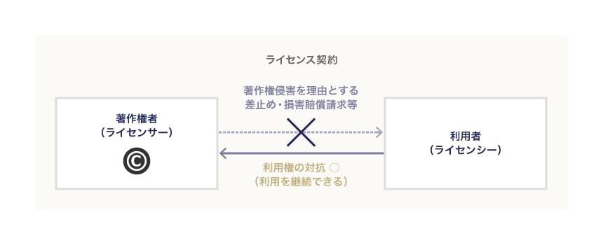 図表1−1:ライセンサー・ライセンシー間の法律関係