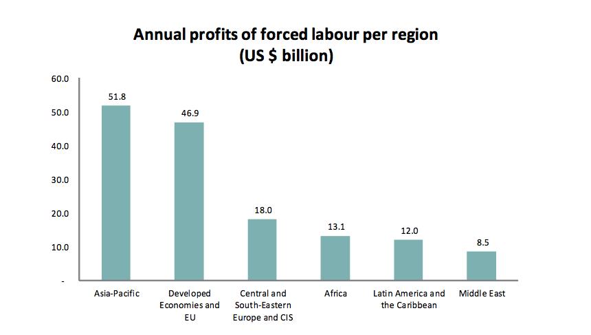 ILO「Profits and Poverty: The Economics of Forced Labour」(2014年5月20日)