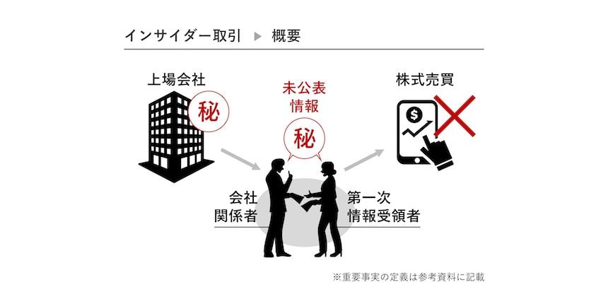 金融商品取引法(インサイダー取引規制)良い例