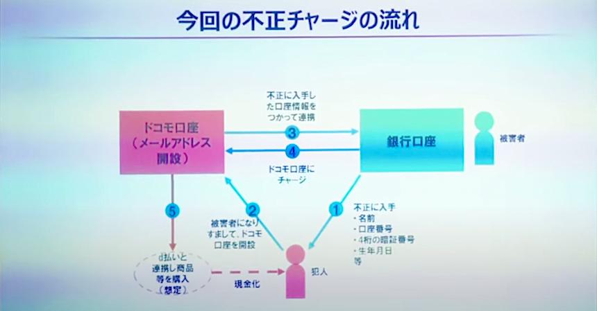 引用元:2020年9月10日NTTドコモの記者会見資料