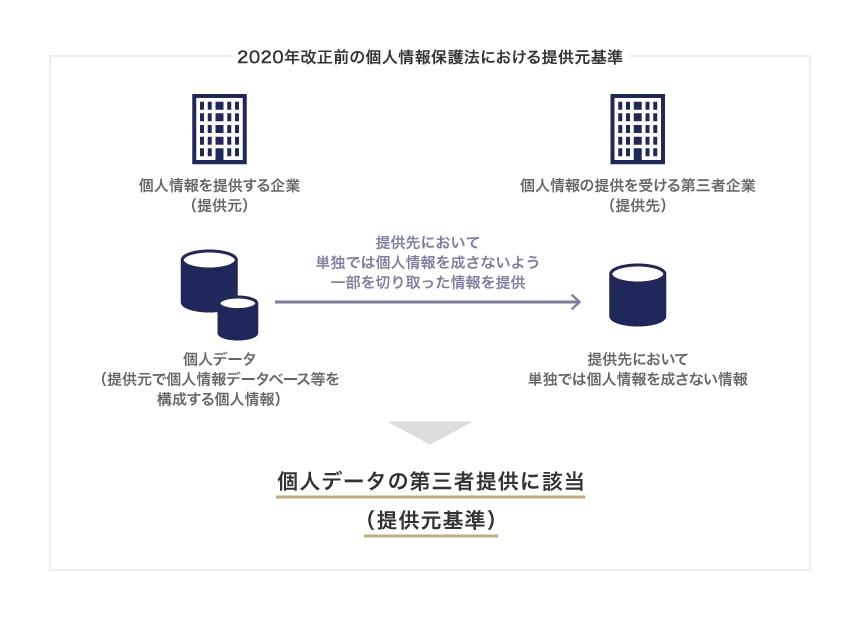 2020年改正前の個人情報保護法における提供元基準のイメージ図