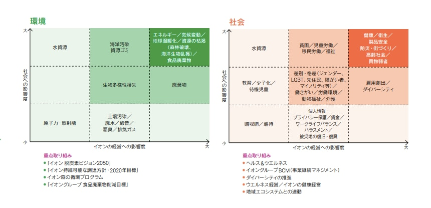 図表3 イオン株式会社「サステナビリティ・データ・ブック2020」19頁