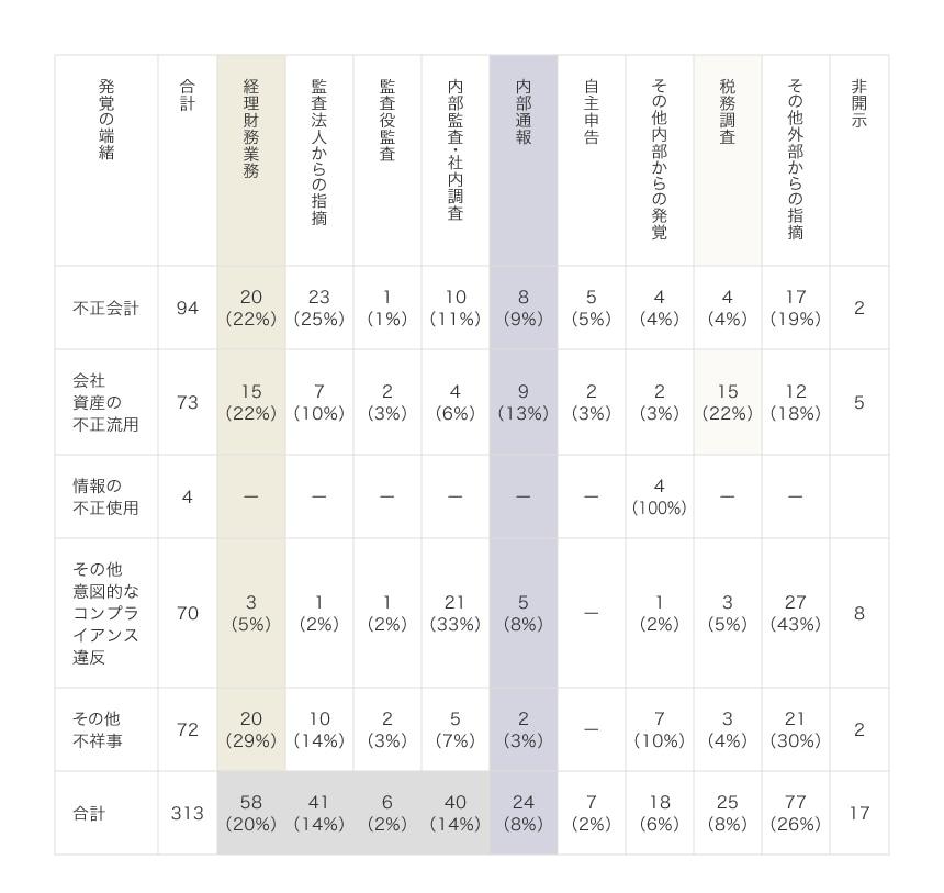 2014年1月~2020年12月 上場企業の不祥事事例313件の分析 ⑤発覚の端緒