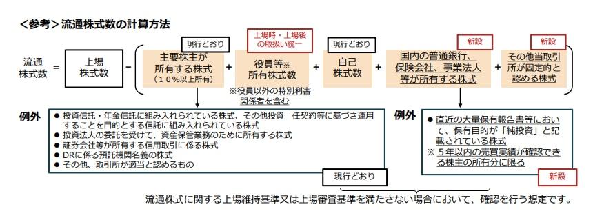 出所:東京証券取引所「市場区分の見直しに向けた上場制度の整備について - 第二次制度改正事項に関するご説明資料 -(2021年2月15日作成、2021年5月12日更新)」25頁から抜粋