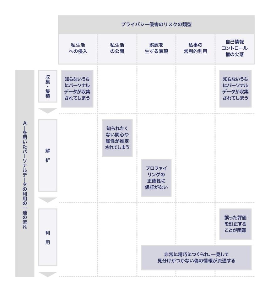 出典:日立コンサルティング「AI利用におけるプライバシー」