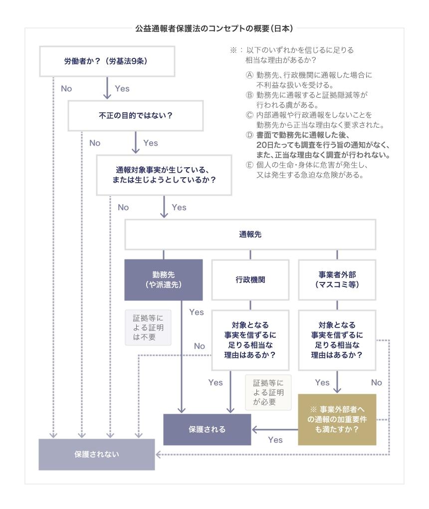 公益通報者保護法のコンセプトの概要(日本)