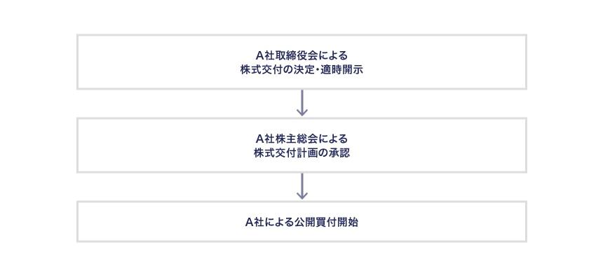 株式交付の決定から公開買付開始までの流れ