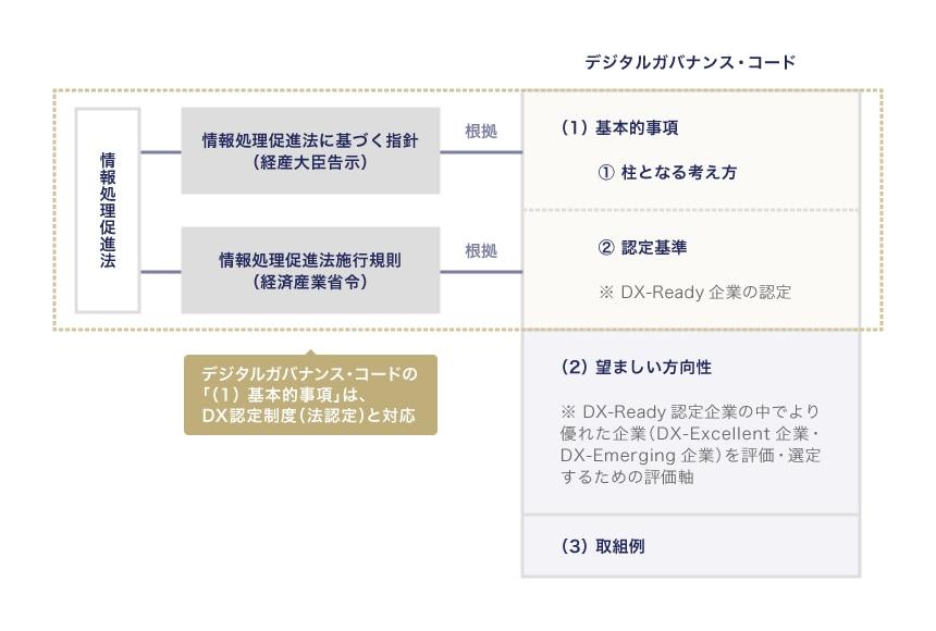出典:経済産業省情報技術利用促進課、独立行政法人情報処理推進機構(IPA)「DX認定制度 申請要項(申請のガイダンス)」(2020年11月9日)9頁