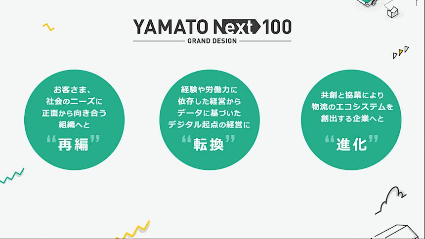YAMATO NEXT100は3つの柱として、「再編=CX(カスタマーエクスペリエンス)」、「転換=DX(デジタルトランスフォーメーション)」、「進化=Innovation」を掲げている(提供:ヤマトホールディングス)