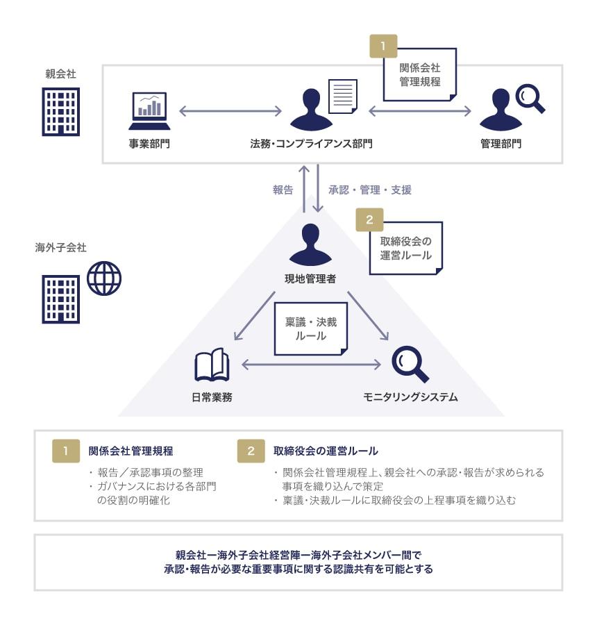 関係会社管理規程の内容のグループ各社への徹底