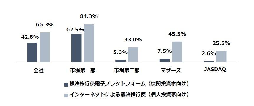 (出所) 4月26日付資料5頁のグラフより三菱UFJ信託銀行が作成