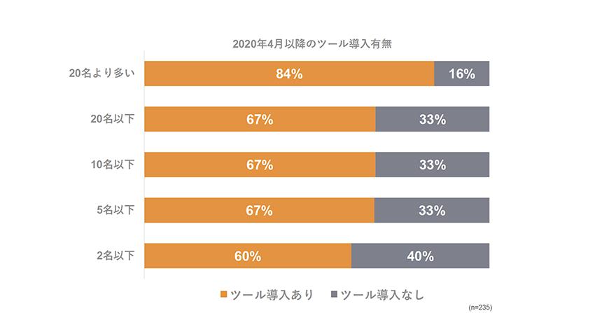 2名以下の小希望法務ではツールを導入した割合が低い 出典:「LEGAL TECH SHOW〜小規模法務のDX〜」角田氏投影資料