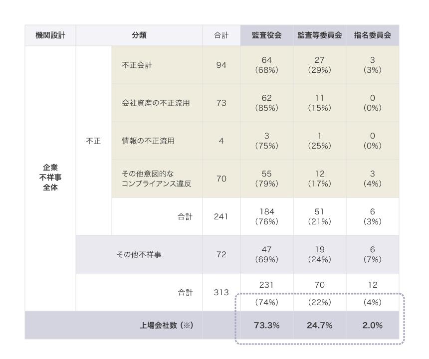 2014年1月~2020年12月 上場企業の不祥事事例313件の分析 ④機関設計