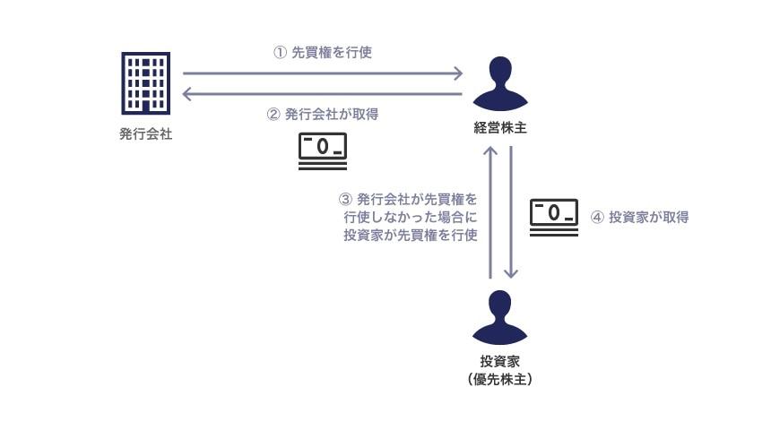先買権および共同売却権に関する契約