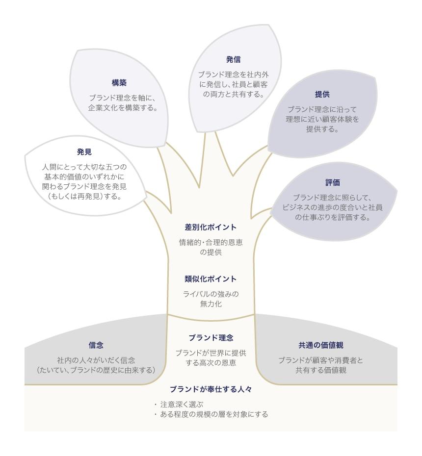 ブランド理念の木