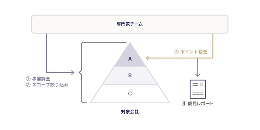 レポートの簡略化