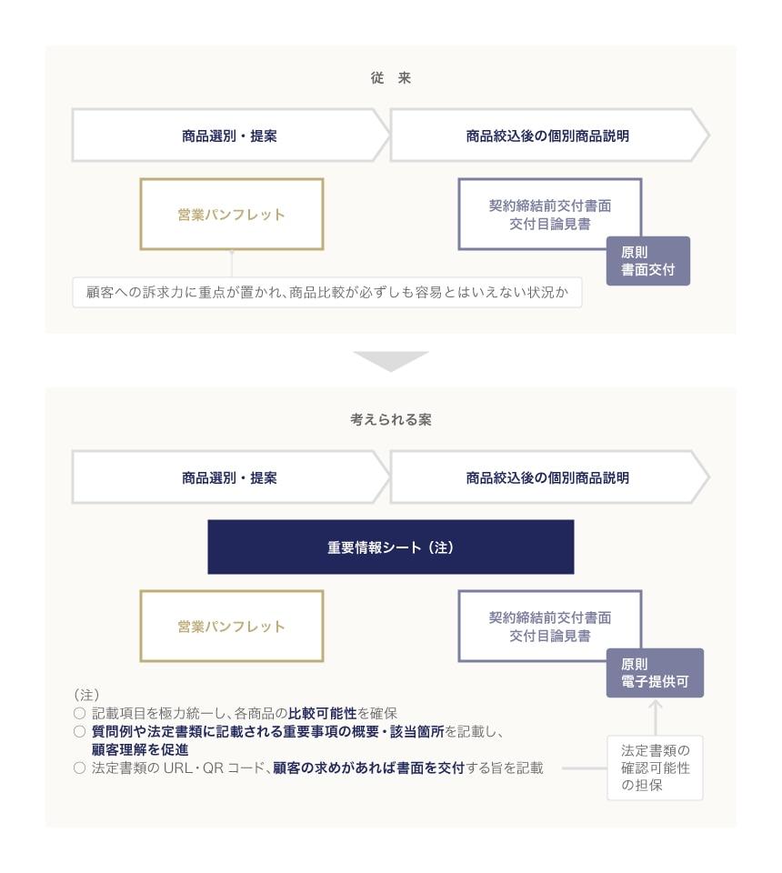 金融審議会「市場ワーキング・グループ」(第29回)事務局説明資料より抜粋