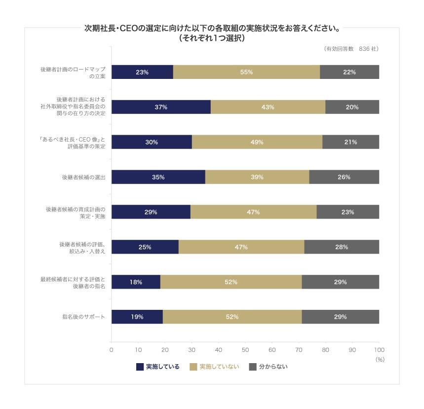 日本企業のコーポレートガバナンスに関する実態調査報告書