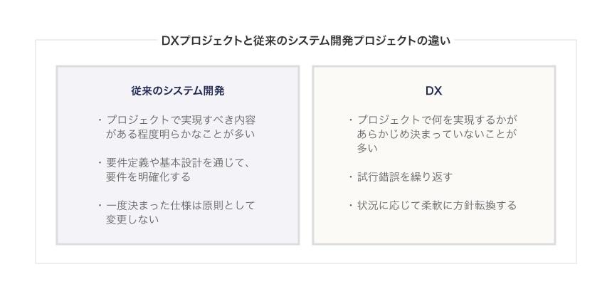DXプロジェクトと従来のシステム開発プロジェクトの違い