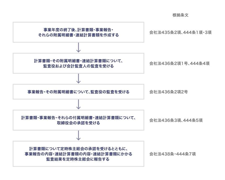 計算書類・事業報告・連結計算書類の作成・承認の手順
