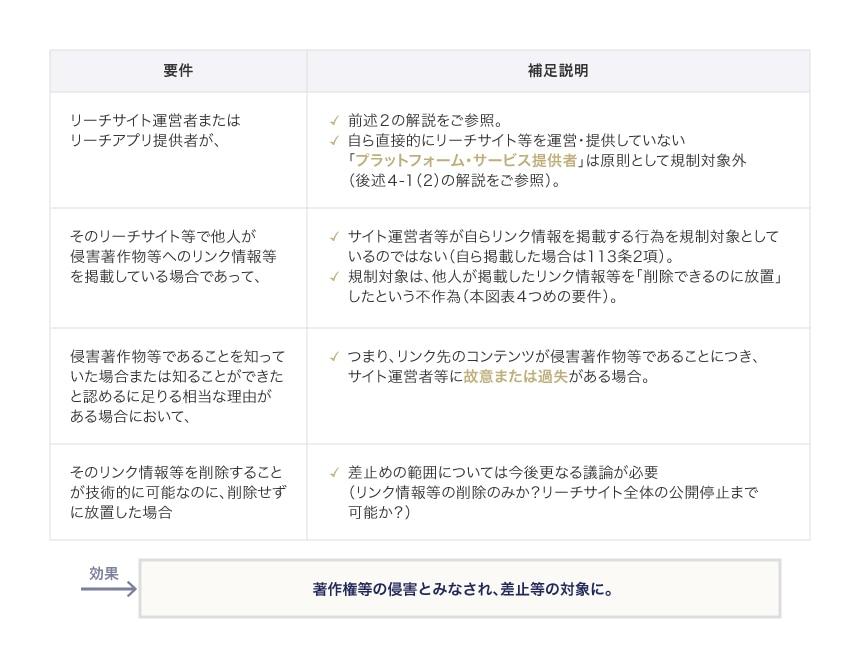 サイト運営者等に対する民事措置