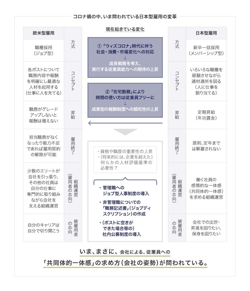 問われる日本型雇用の変革