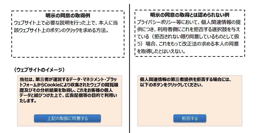 ウェブサイトでの本人からの明示の同意の取得例 出典:個人情報保護委員会「改正法に関連する政令・規則等の整備に向けた論点について(個人関連情報)」