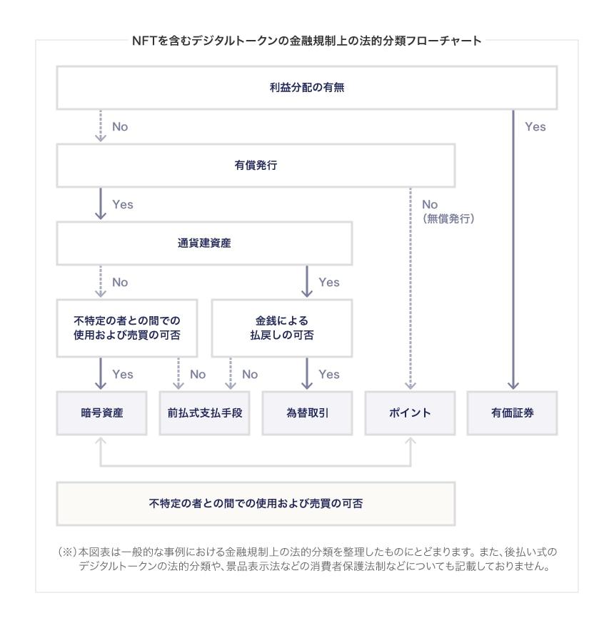 NFTを含むデジタルトークンの金融規制上の法的分類フローチャート