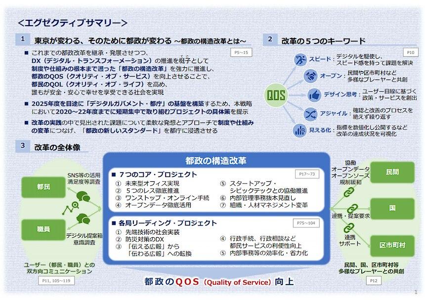 図1 「シン・トセイ」エグゼクティブサマリー