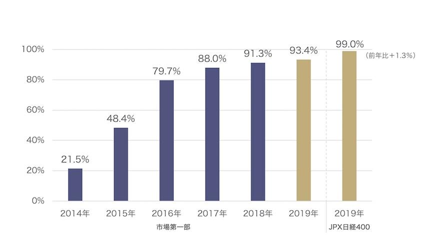 独立社外取締役を2名以上選任する上場会社(市場第一部)の比率推移