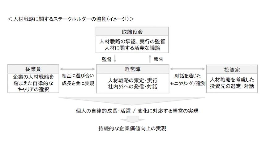 人材戦略に関するステークホルダーの協創