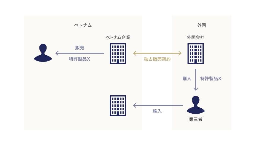 特許権における並行輸入の例