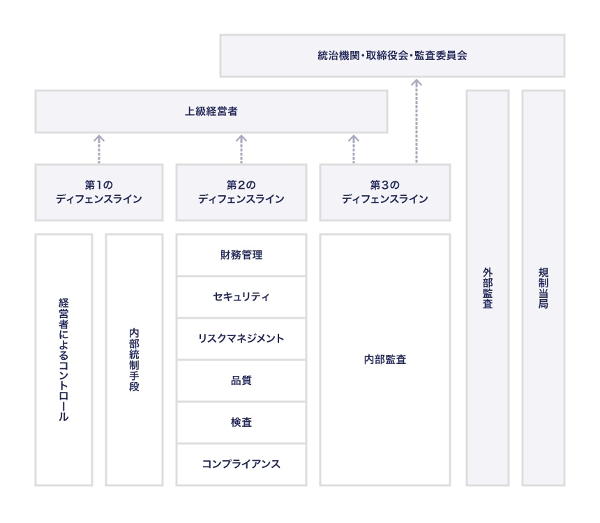 従来の「3ラインディフェンス」の模式図
