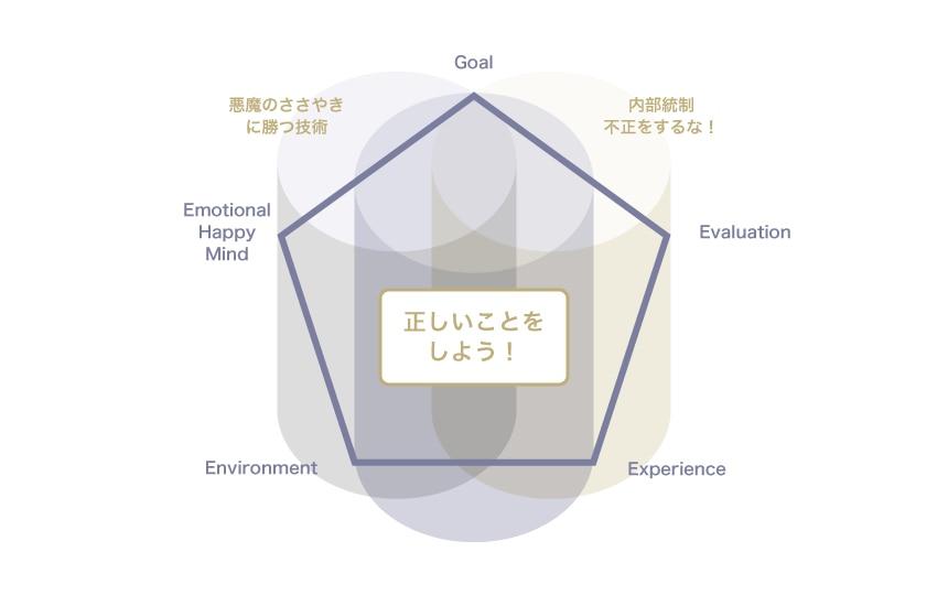 エモーショナルコンプライアンスを支える3軸とゴールデンペンタゴン
